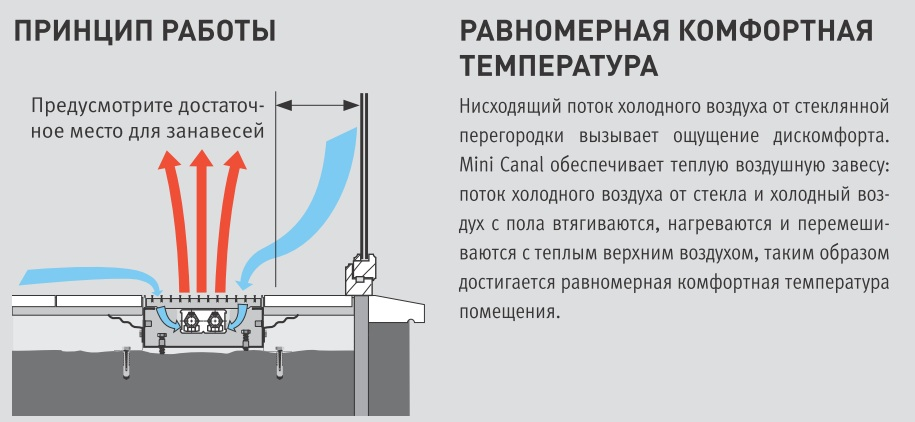Mini_Canal_прицип_работы